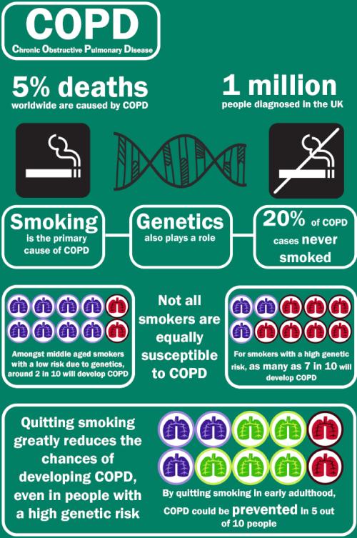 COPD_smoking_nat_genet_lung_function_gwas_wain